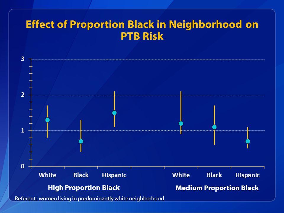 Effect of Proportion Black in Neighborhood on PTB Risk High Proportion Black Medium Proportion Black Referent: women living in predominantly white nei