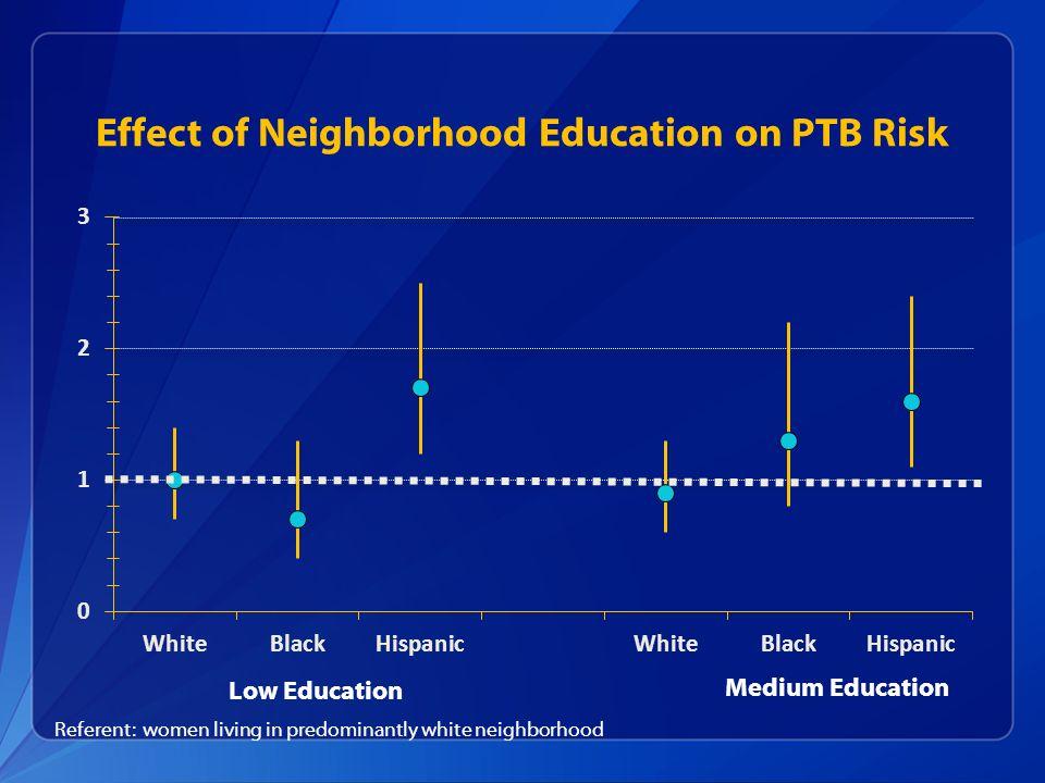 Effect of Neighborhood Education on PTB Risk Low Education Medium Education Referent: women living in predominantly white neighborhood