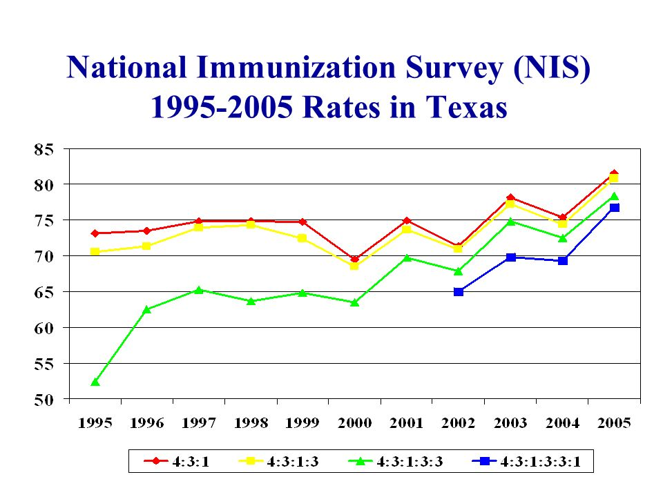 2005 NIS: Texas, Metro Areas & National Average - 4:3:1:3:3:1 Series
