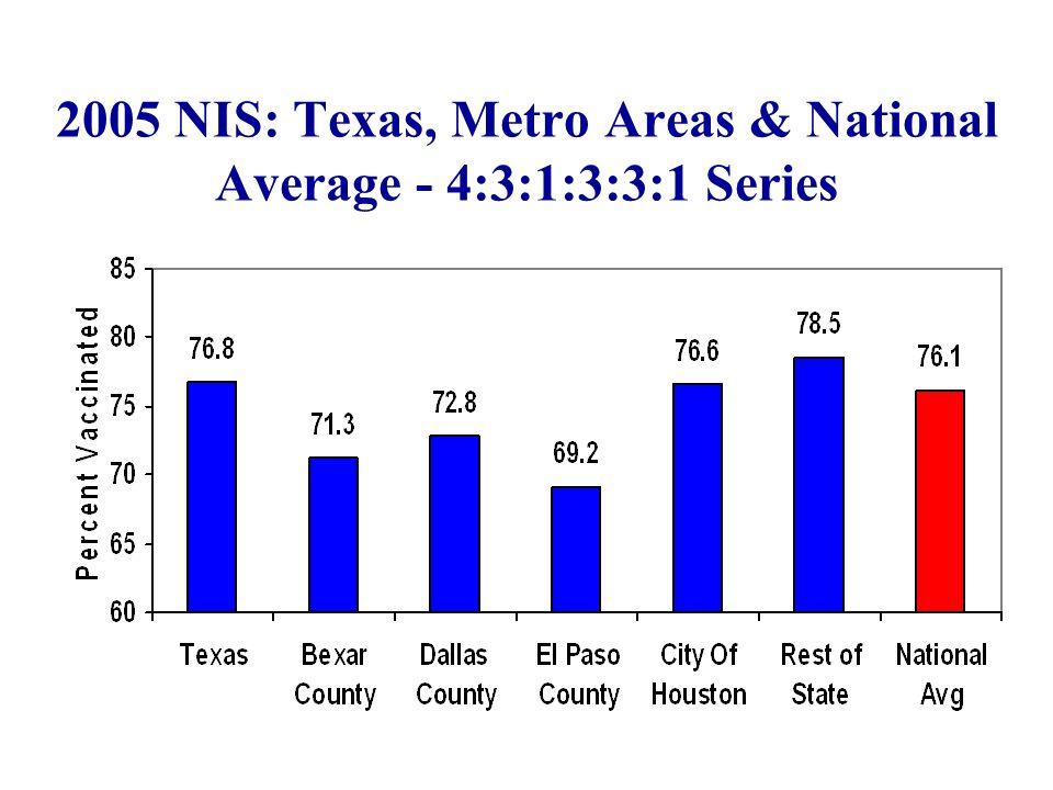 2005 NIS: Texas, Metro Areas & National Average - 4:3:1:3:3:1 Series