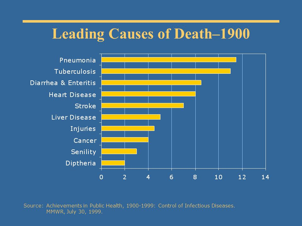 Leading Causes of Death–1900 Source:Achievements in Public Health, 1900-1999: Control of Infectious Diseases.