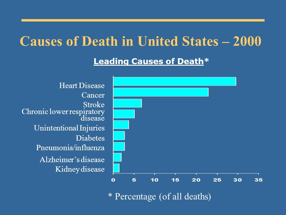 Causes of Death in United States – 2000 * Percentage (of all deaths) Leading Causes of Death* Heart Disease Cancer Stroke Chronic lower respiratory disease Diabetes Pneumonia/influenza Unintentional Injuries Alzheimers disease Kidney disease
