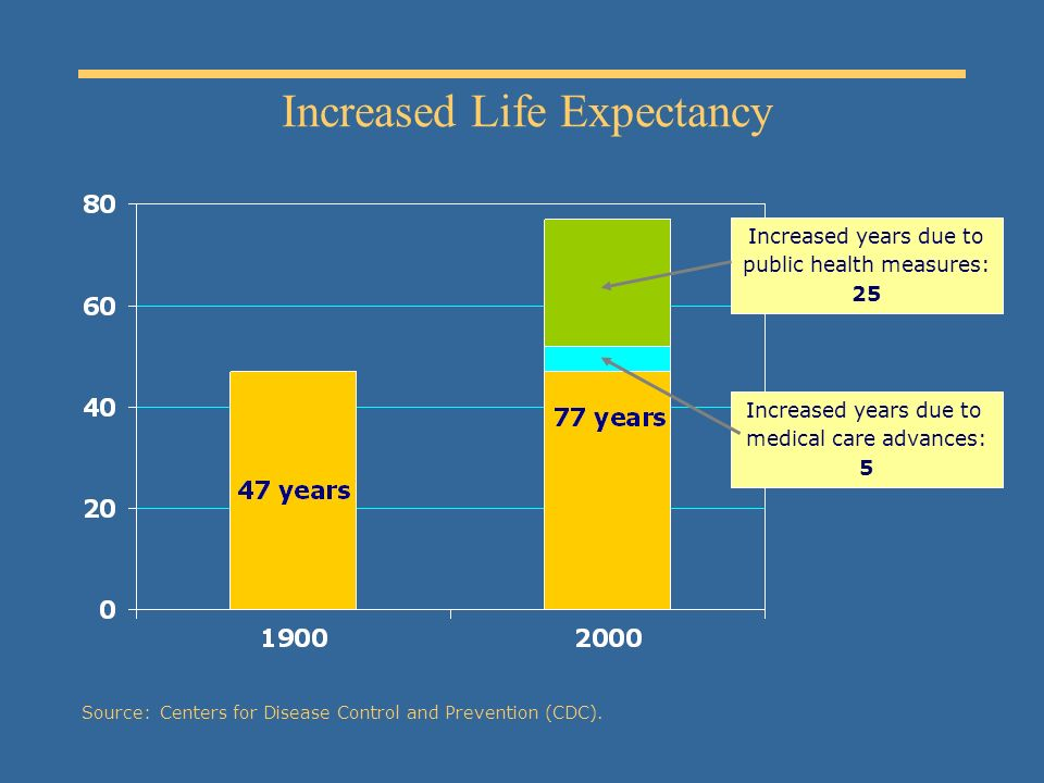 Increased Life Expectancy Source:Centers for Disease Control and Prevention (CDC).