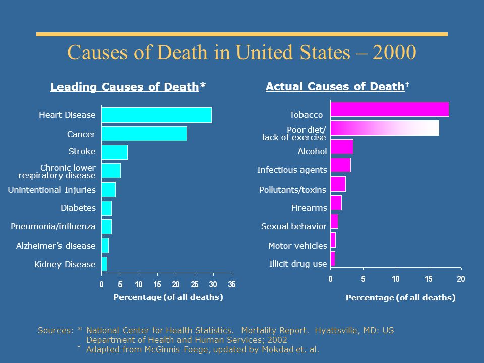 Causes of Death in United States – 2000 Actual Causes of Death Tobacco Poor diet/ lack of exercise Alcohol Infectious agents Pollutants/toxins Firearms Sexual behavior Motor vehicles Illicit drug use Leading Causes of Death* Percentage (of all deaths) Heart Disease Cancer Chronic lower respiratory disease Unintentional Injuries Pneumonia/influenza Diabetes Alzheimers disease Kidney Disease Stroke Percentage (of all deaths) Sources:*National Center for Health Statistics.