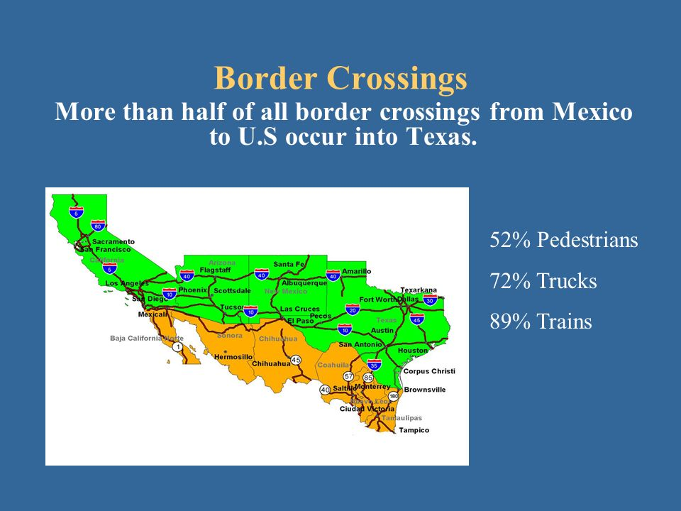 More than half of all border crossings from Mexico to U.S occur into Texas.
