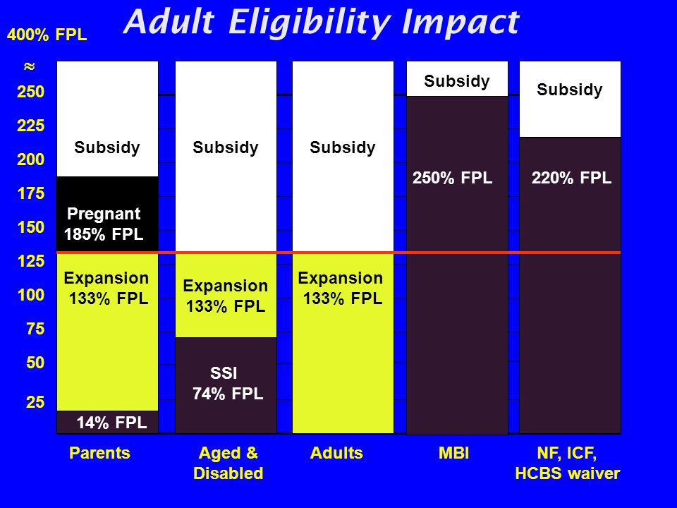 Adult Eligibility Impact 400% FPL 25 50 75 100 125 150 175 200 250 225 MBINF, ICF, HCBS waiver Subsidy Aged & Disabled SSI 74% FPL Expansion 133% FPL Subsidy 14% FPL Parents Expansion 133% FPL Subsidy Adults Expansion 133% FPL Subsidy Subsidy Pregnant 185% FPL 250% FPL 220% FPL