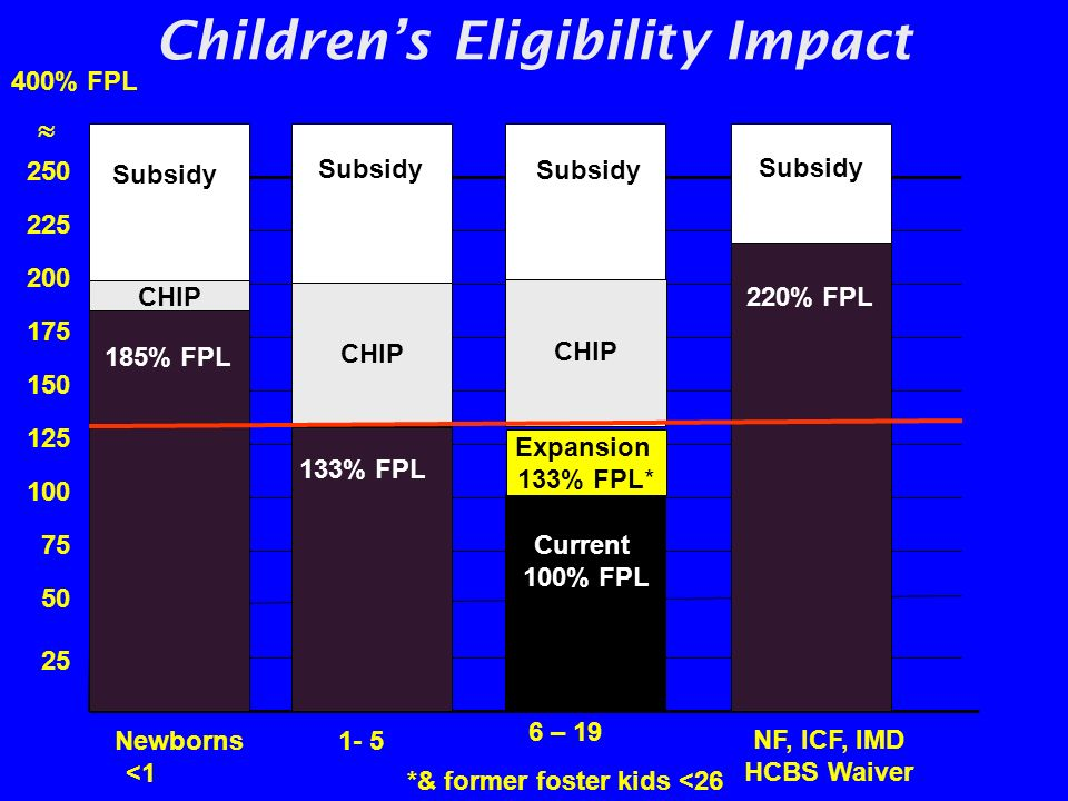 Childrens Eligibility Impact 400% FPL 25 50 75 100 125 150 175 200 250 225 NF, ICF, IMD HCBS Waiver Subsidy 1- 5 Newborns <1 6 – 19 *& former foster k