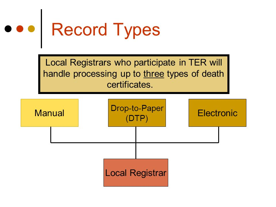 Record Types Local Registrar ElectronicManual Drop-to-Paper (DTP) Local Registrars who participate in TER will handle processing up to three types of