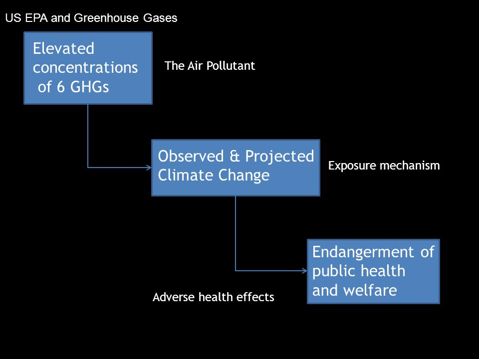 Elevated concentrations of 6 GHGs Endangerment of public health and welfare Observed & Projected Climate Change The Air Pollutant Exposure mechanism Adverse health effects US EPA and Greenhouse Gases