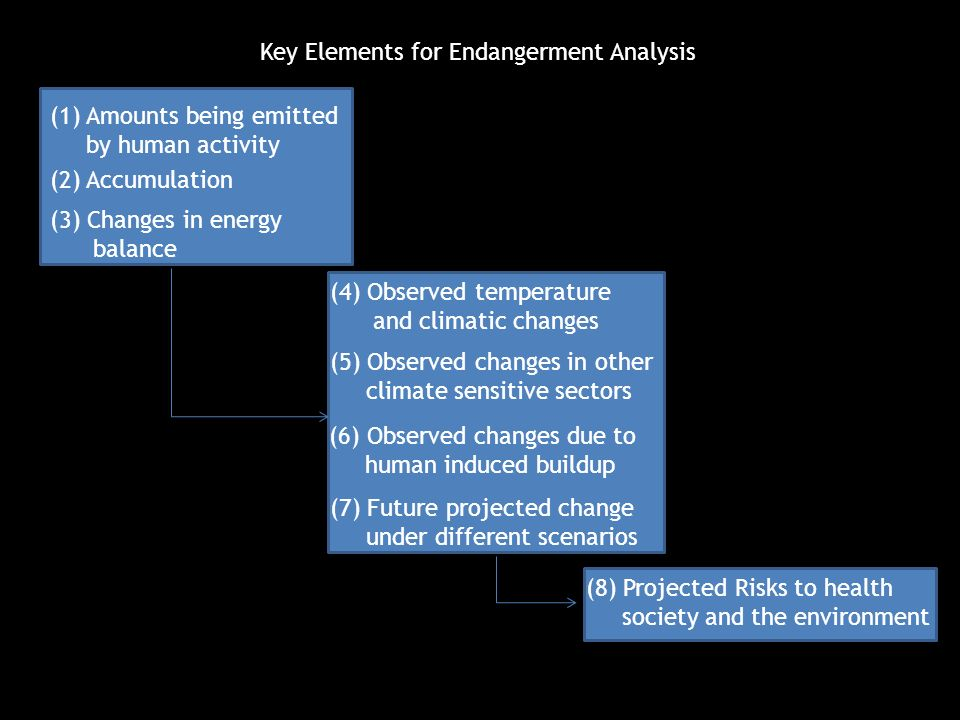 Key Elements for Endangerment Analysis (1) Amounts being emitted by human activity (2) Accumulation (3) Changes in energy balance (4) Observed temperature and climatic changes (5) Observed changes in other climate sensitive sectors (6) Observed changes due to human induced buildup (7) Future projected change under different scenarios (8) Projected Risks to health society and the environment