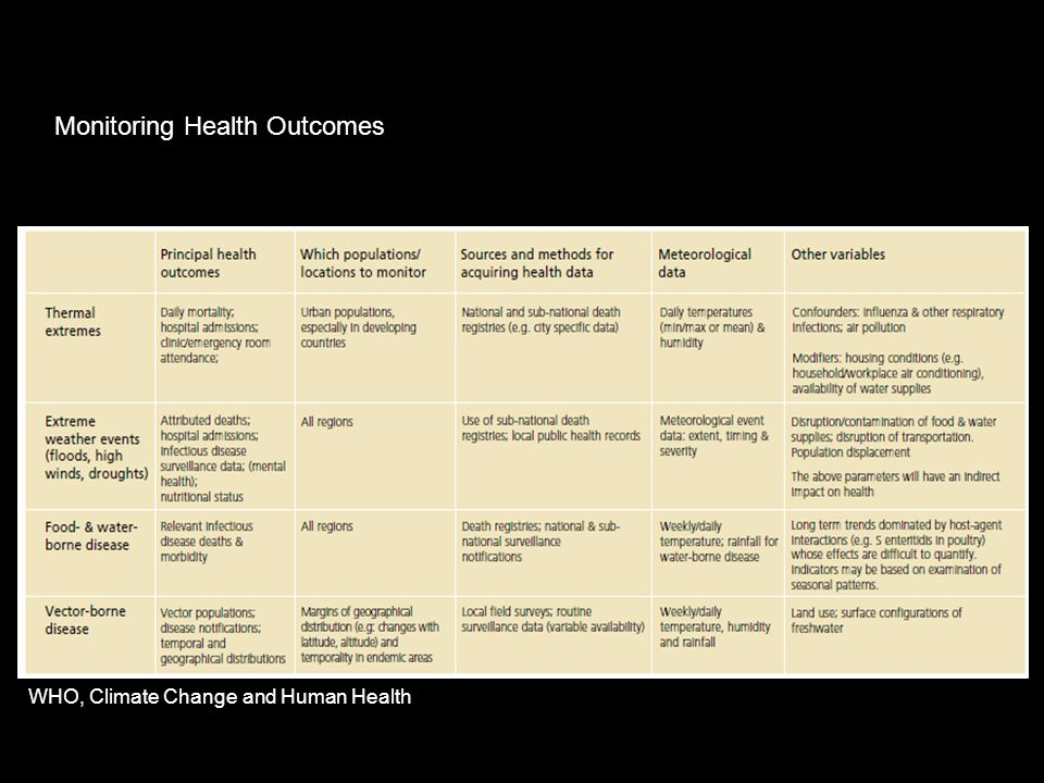 Monitoring Health Outcomes WHO, Climate Change and Human Health