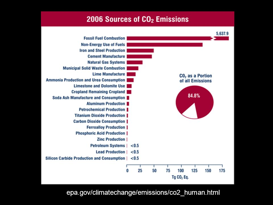 epa.gov/climatechange/emissions/co2_human.html