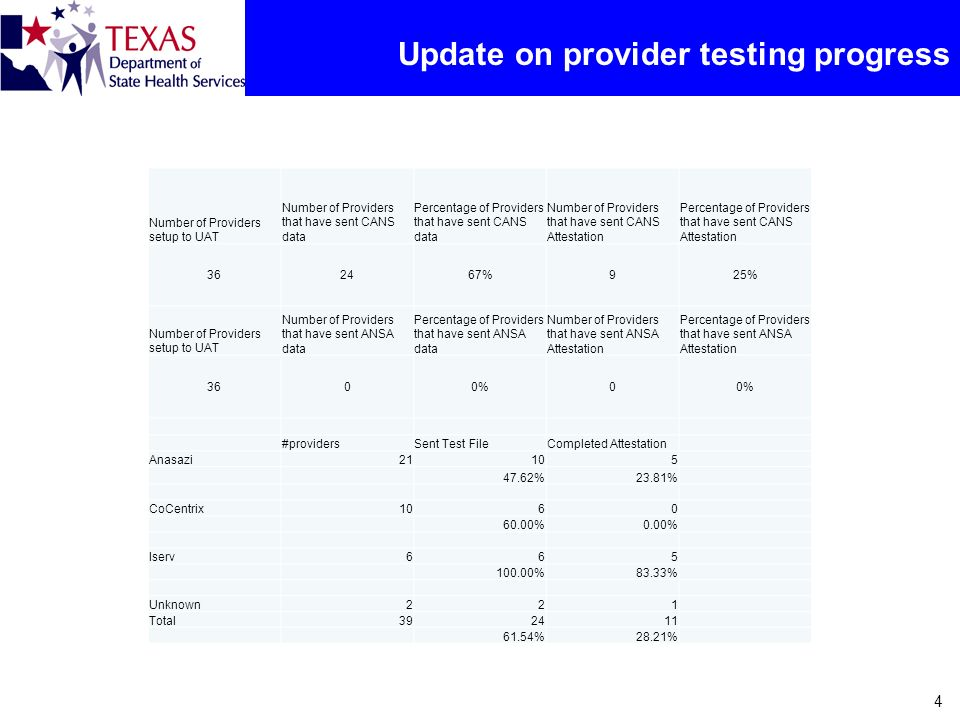 Update on provider testing progress 4 Number of Providers setup to UAT Number of Providers that have sent CANS data Percentage of Providers that have