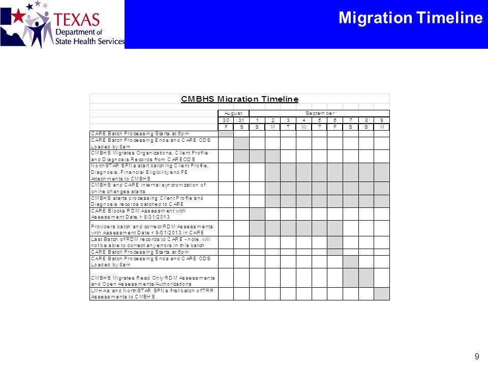 Migration Timeline 9