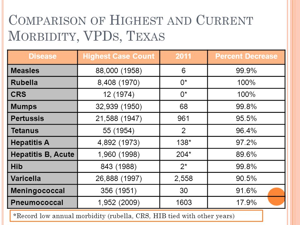 C OMPARISON OF H IGHEST AND C URRENT M ORBIDITY, VPD S, T EXAS DiseaseHighest Case Count2011Percent Decrease Measles88,000 (1958)699.9% Rubella8,408 (1970)0*100% CRS12 (1974)0*100% Mumps32,939 (1950)6899.8% Pertussis21,588 (1947)96195.5% Tetanus55 (1954)296.4% Hepatitis A4,892 (1973)138*97.2% Hepatitis B, Acute1,960 (1998)204*89.6% Hib843 (1988)2*99.8% Varicella26,888 (1997)2,55890.5% Meningococcal356 (1951)3091.6% Pneumococcal1,952 (2009)160317.9% *Record low annual morbidity (rubella, CRS, HIB tied with other years)