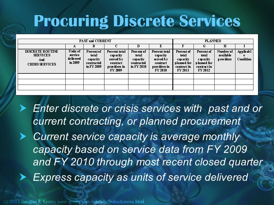 Procuring Discrete Services Enter discrete or crisis services with past and or current contracting, or planned procurement Current service capacity is average monthly capacity based on service data from FY 2009 and FY 2010 through most recent closed quarter Express capacity as units of service delivered