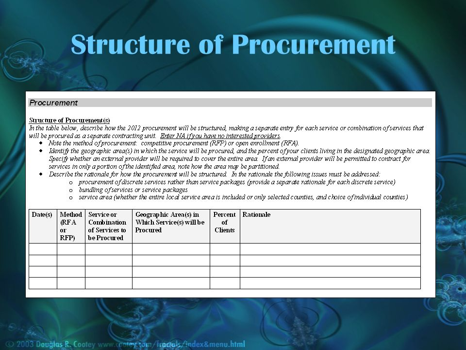 Structure of Procurement