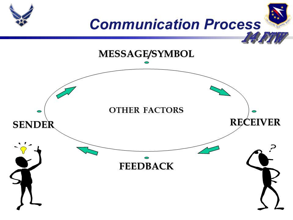 Communication Process MESSAGE/SYMBOL FEEDBACK RECEIVER SENDER SENDER OTHER FACTORS