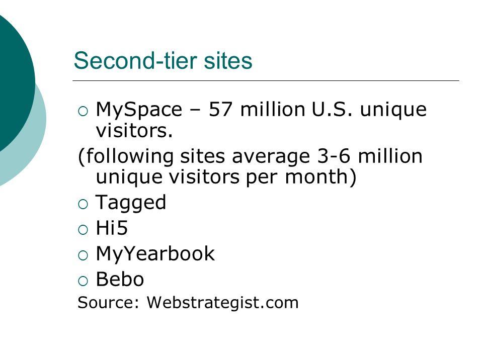 Second-tier sites MySpace – 57 million U.S.unique visitors.