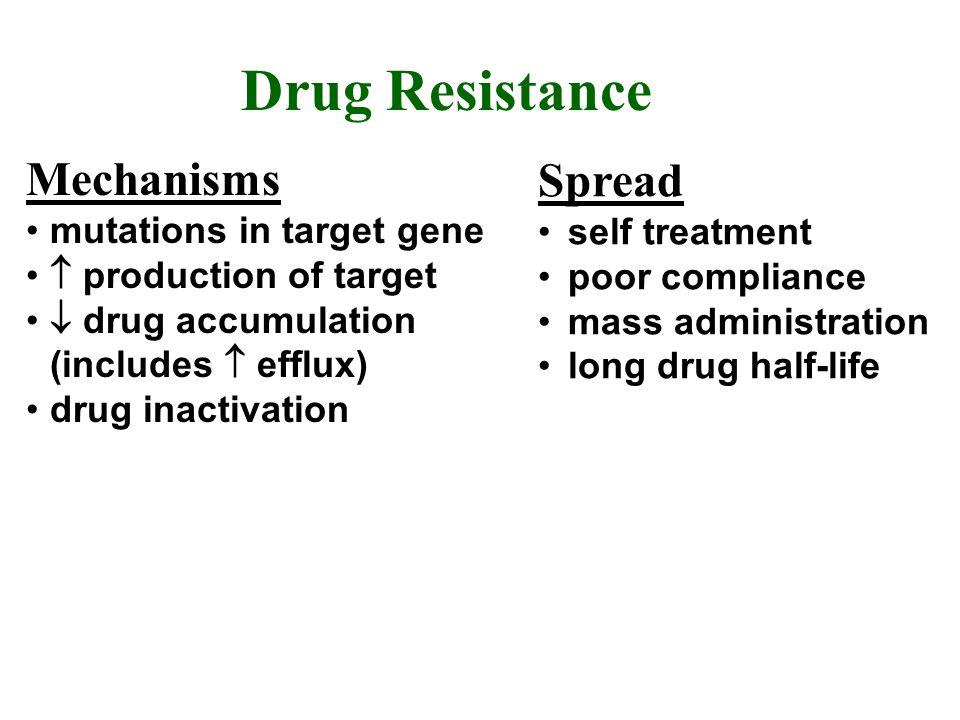 Mechanisms mutations in target gene production of target drug accumulation (includes efflux) drug inactivation Drug Resistance Spread self treatment p