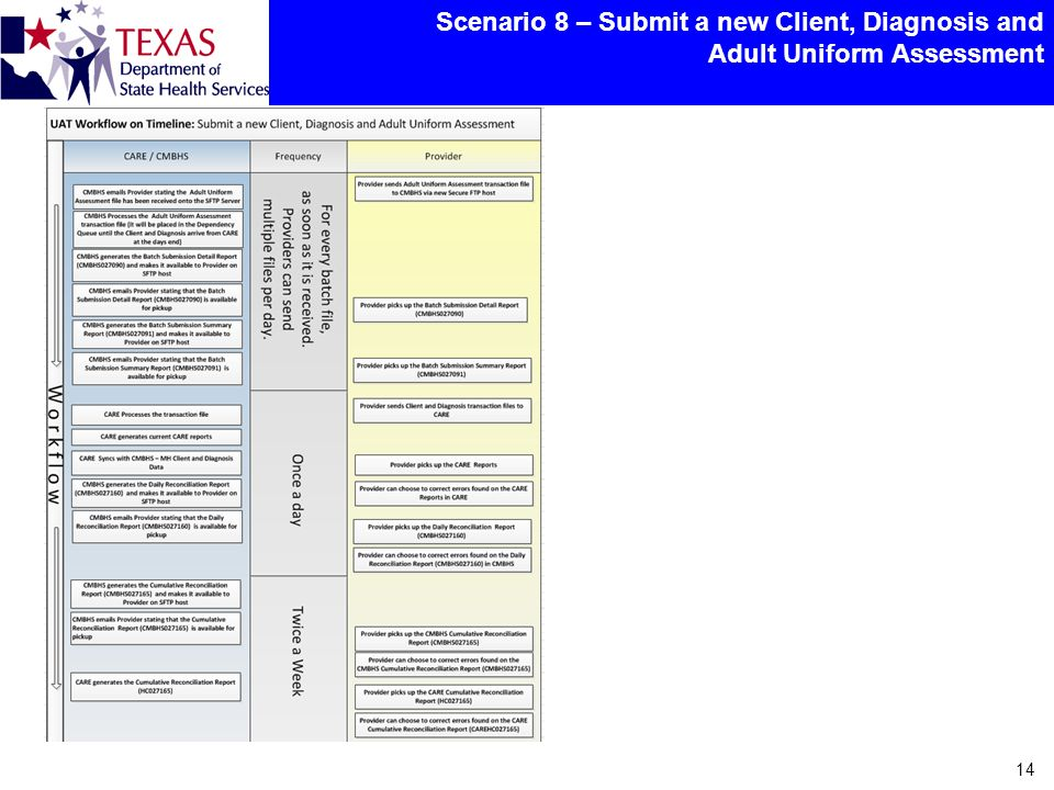 Scenario 8 – Submit a new Client, Diagnosis and Adult Uniform Assessment 14