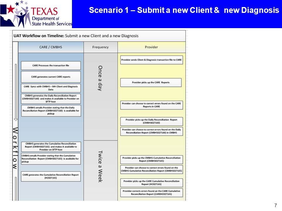 Scenario 1 – Submit a new Client & new Diagnosis 7