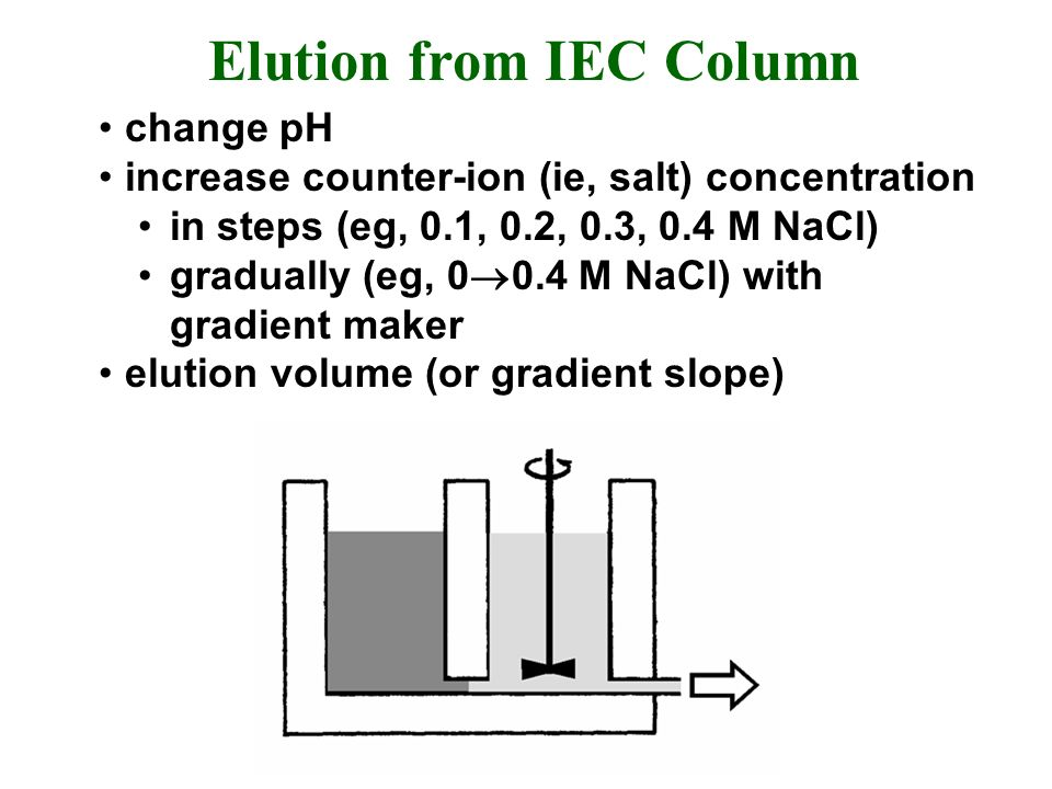 Elution from IEC Column change pH increase counter-ion (ie, salt) concentration in steps (eg, 0.1, 0.2, 0.3, 0.4 M NaCl) gradually (eg, M NaCl) with gradient maker elution volume (or gradient slope)