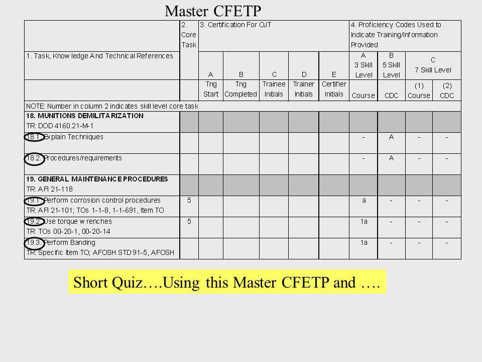Short Quiz….Using this Master CFETP and …. Master CFETP