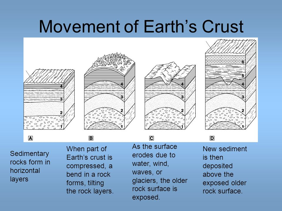 Movement of Earths Crust Sedimentary rocks form in horizontal layers When part of Earths crust is compressed, a bend in a rock forms, tilting the rock