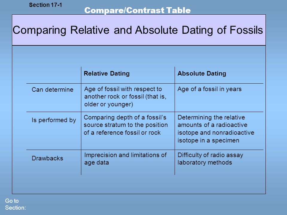 Relative Dating Can determine Is performed by Drawbacks Absolute Dating Comparing Relative and Absolute Dating of Fossils Section 17-1 Compare/Contras