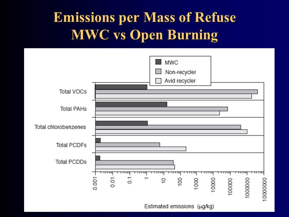 Emissions per Mass of Refuse MWC vs Open Burning