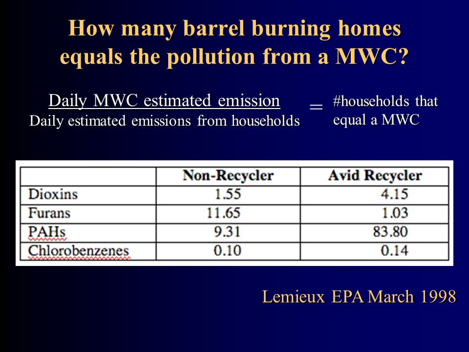 How many barrel burning homes equals the pollution from a MWC? Lemieux EPA March 1998 Daily MWC estimated emission Daily estimated emissions from hous