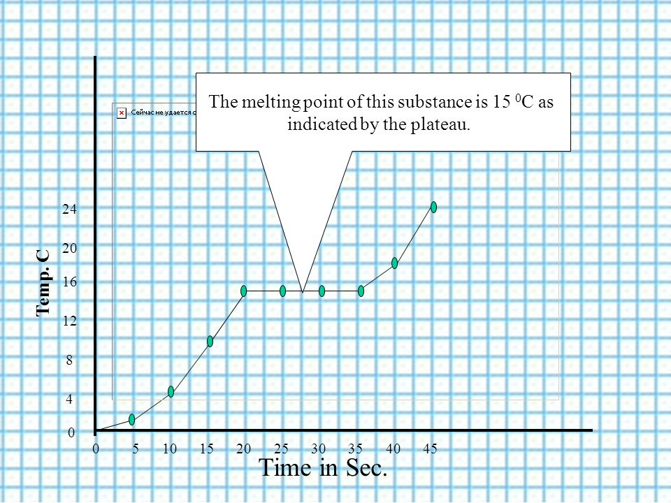 Temp. C Time in Sec. 0 5 10 15 20 25 30 35 40 45 0 4 8 12 16 20 24 The melting point of this substance is 15 0 C as indicated by the plateau.