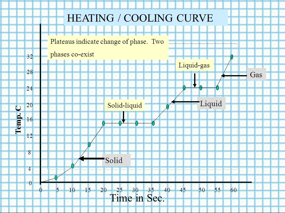 Temp. C Time in Sec. 0 5 10 15 20 25 30 35 40 45 50 55 60 0 4 8 12 16 20 24 28 32 HEATING / COOLING CURVE Solid Liquid Gas Plateaus indicate change of