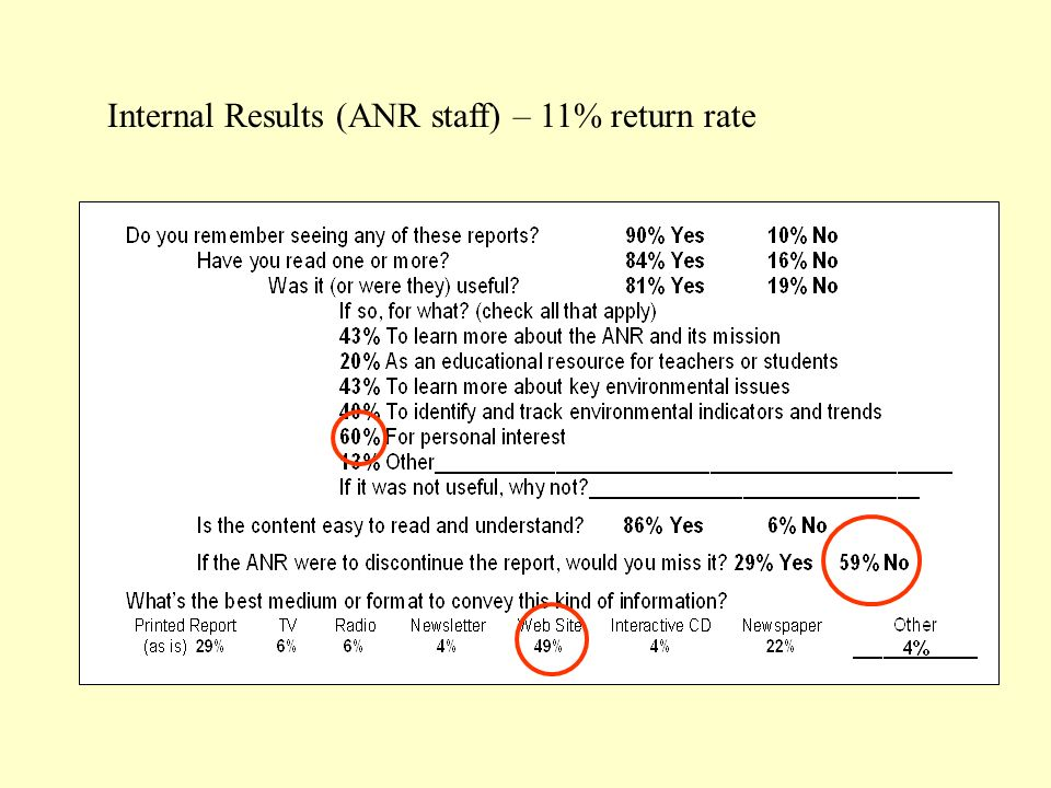 Internal Results (ANR staff) – 11% return rate