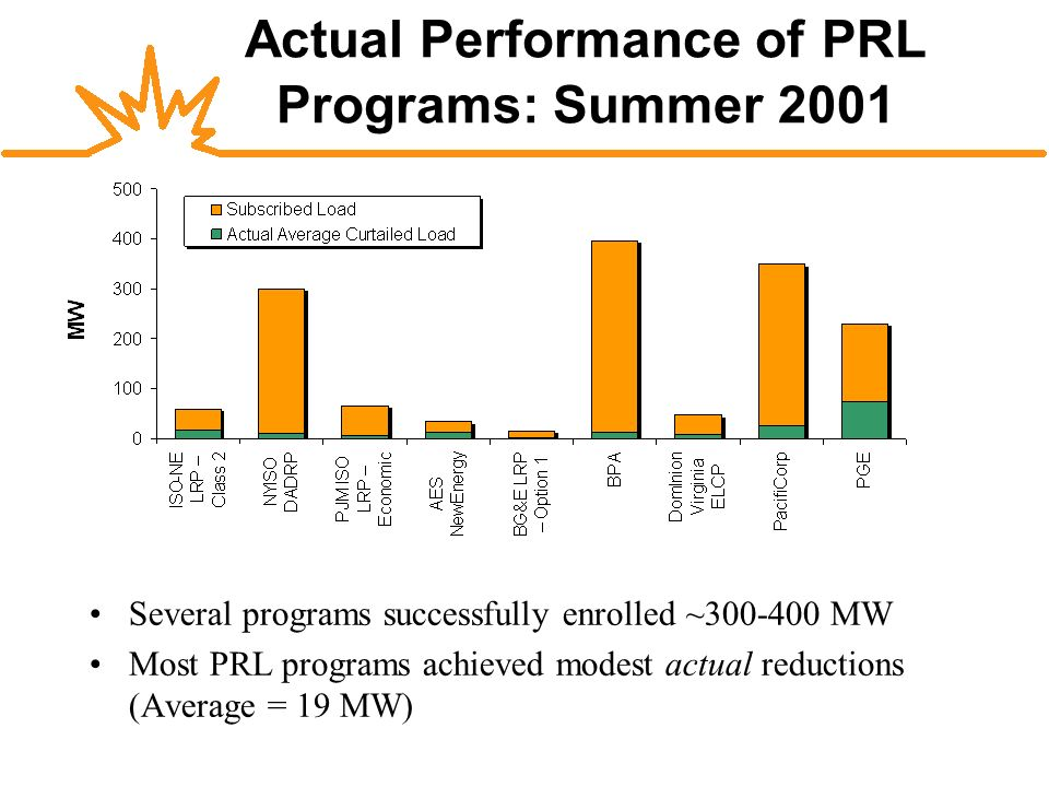 Actual Performance of PRL Programs: Summer 2001 Several programs successfully enrolled ~300-400 MW Most PRL programs achieved modest actual reductions (Average = 19 MW)