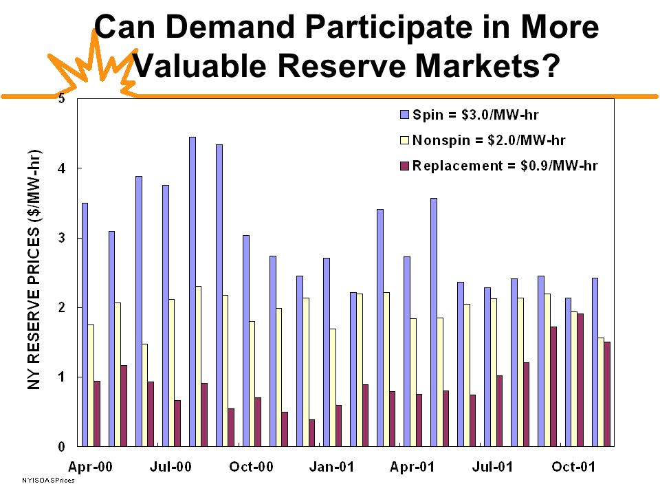 Can Demand Participate in More Valuable Reserve Markets