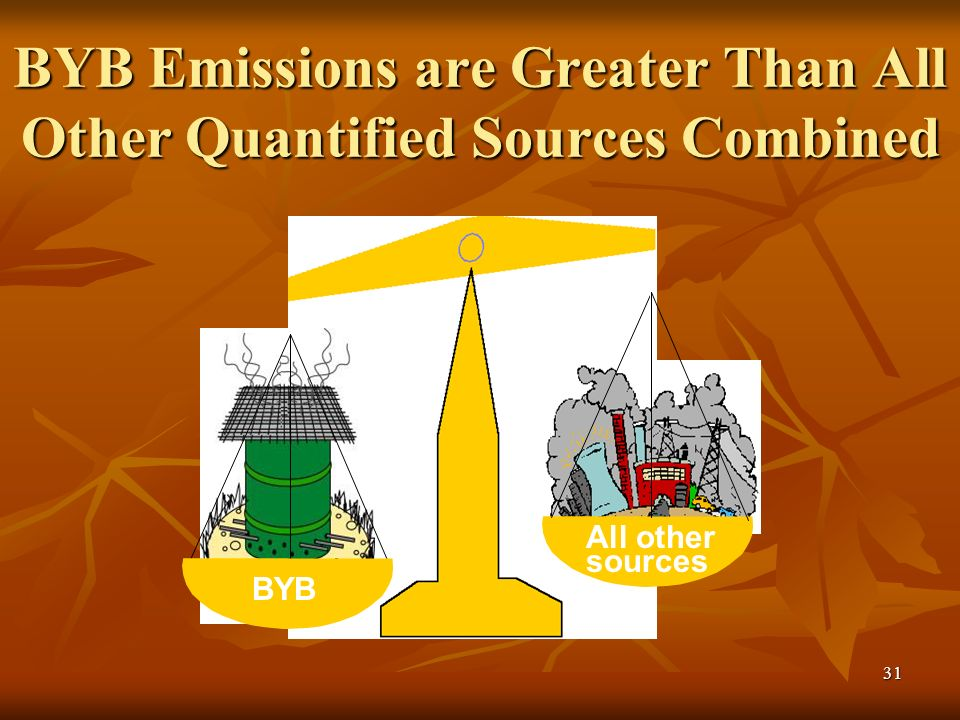 31 BYB Emissions are Greater Than All Other Quantified Sources Combined BYB All other sources
