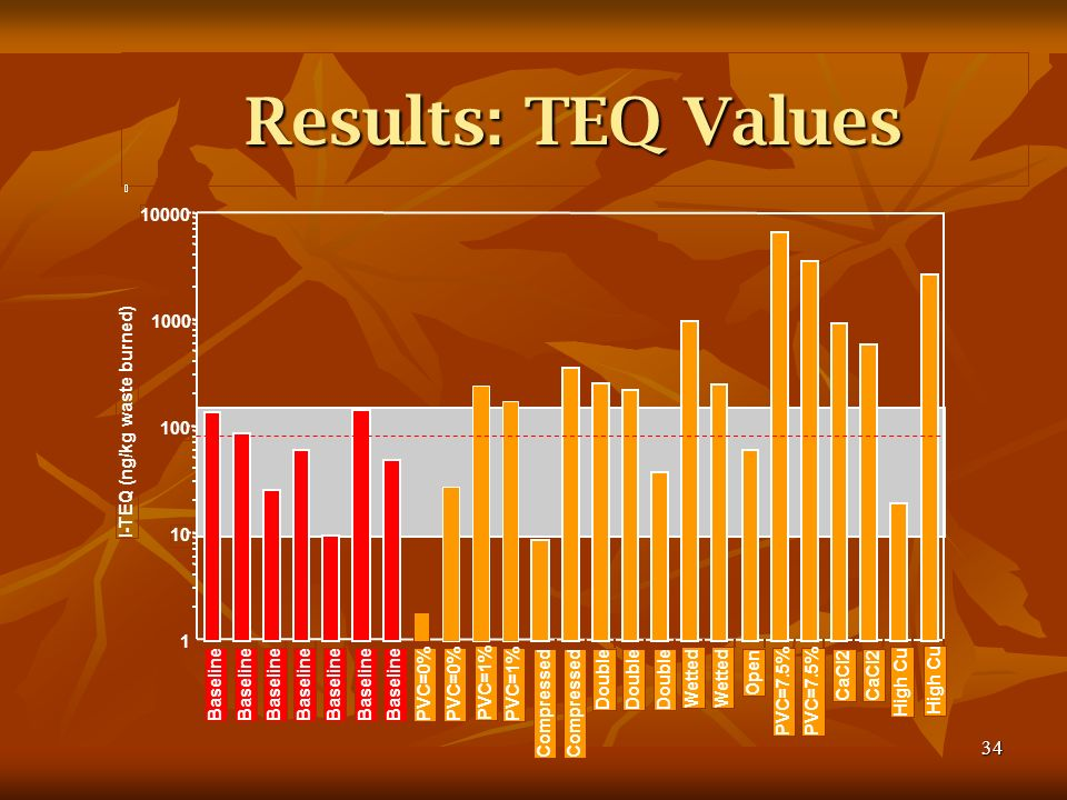 34 Results: TEQ Values Baseline PVC=0% PVC=1% Compressed Double Wetted Open PVC=7.5% CaCl2 High Cu 1 10 100 1000 10000 I-TEQ (ng/kg waste burned)