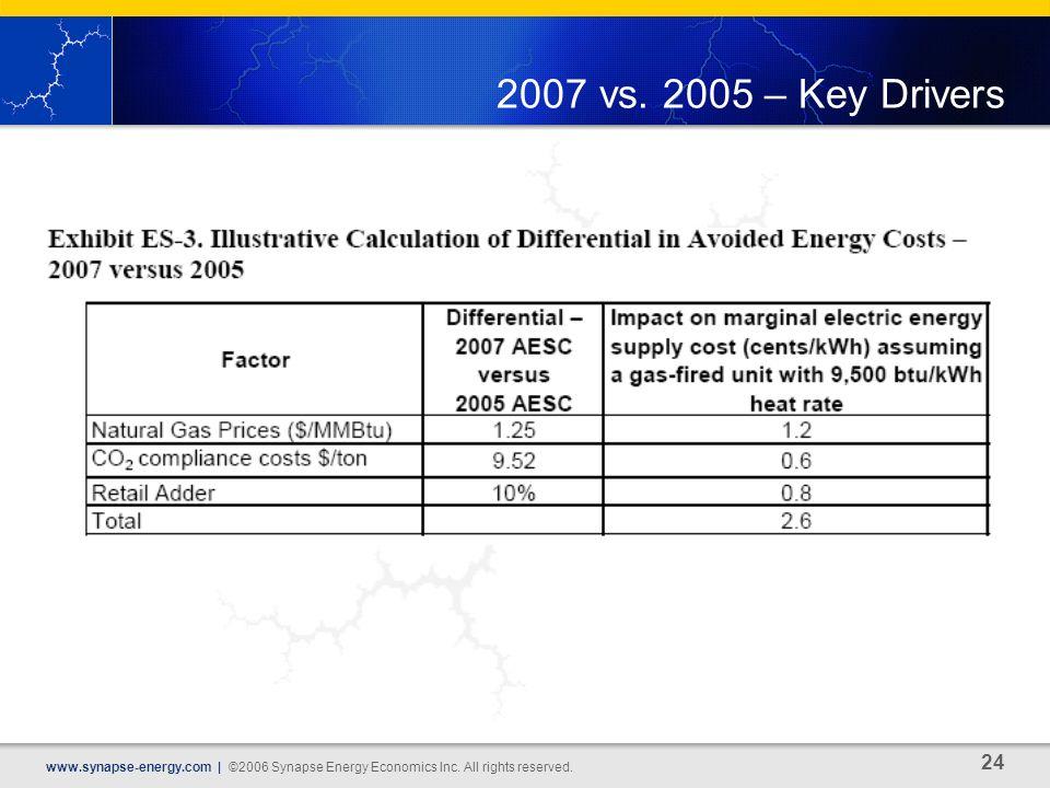 24 www.synapse-energy.com | ©2006 Synapse Energy Economics Inc.
