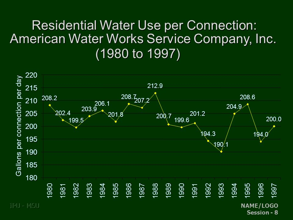 NAME/LOGO Session - 8 IPU - MSU Residential Water Use per Connection: American Water Works Service Company, Inc.