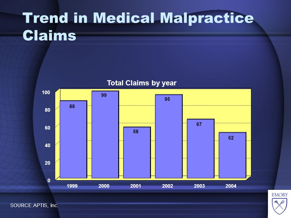 Trend in Medical Malpractice Claims Total Claims by year.