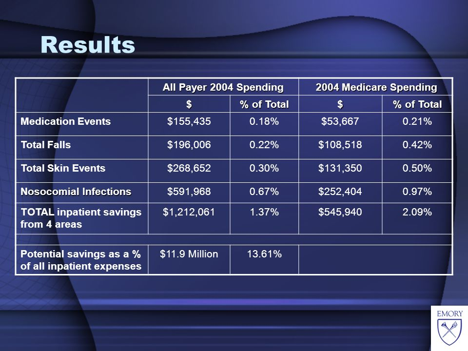 Additional Cost of Care Declining by 2.2% Per Month SOURCE: APTIS, Inc.