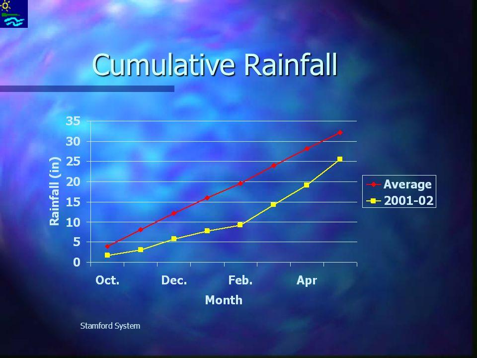 Cumulative Rainfall Stamford System