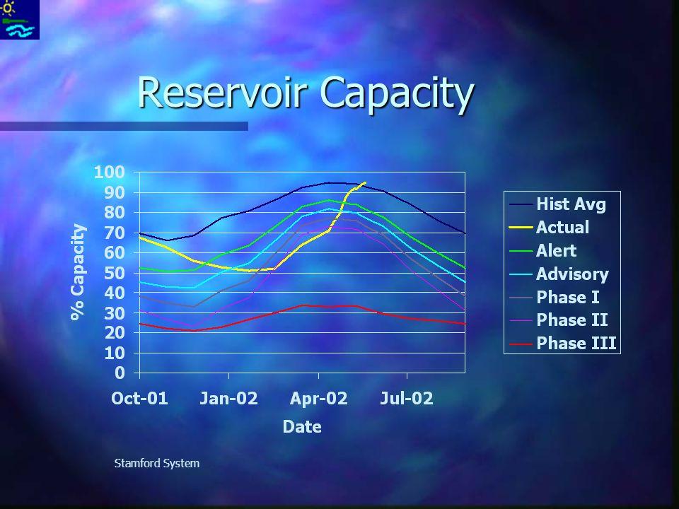 Reservoir Capacity Stamford System