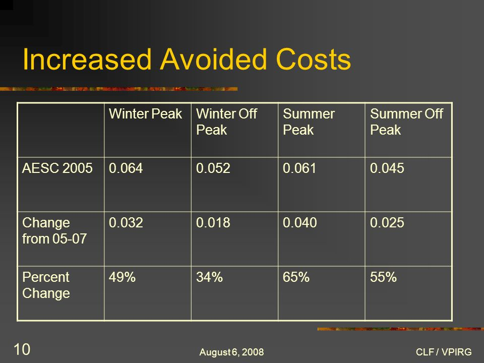August 6, 2008CLF / VPIRG 10 Increased Avoided Costs Winter PeakWinter Off Peak Summer Peak Summer Off Peak AESC 20050.0640.0520.0610.045 Change from