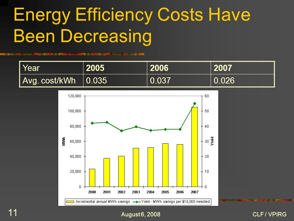 August 6, 2008CLF / VPIRG 11 Energy Efficiency Costs Have Been Decreasing Year200520062007 Avg. cost/kWh0.0350.0370.026