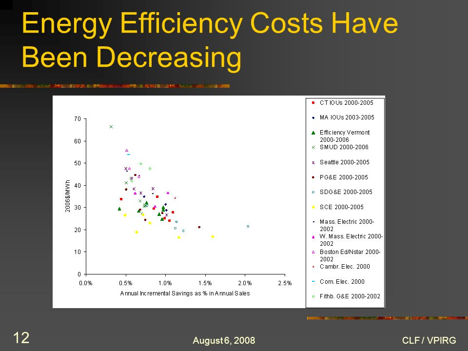 August 6, 2008CLF / VPIRG 12 Energy Efficiency Costs Have Been Decreasing
