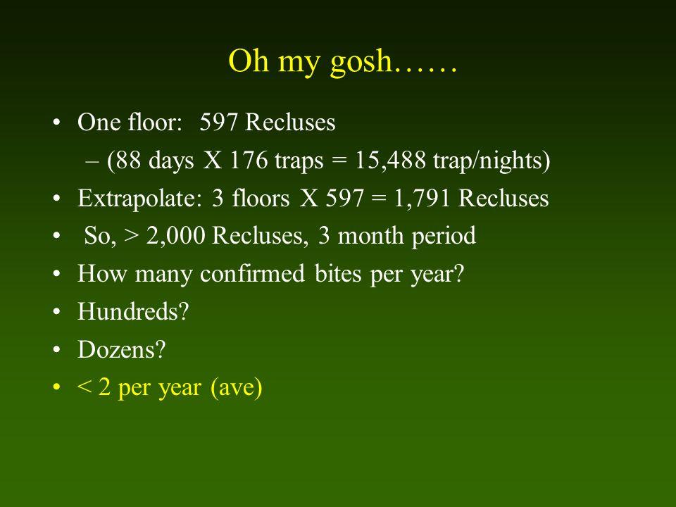 Oh my gosh…… One floor: 597 Recluses –(88 days X 176 traps = 15,488 trap/nights) Extrapolate: 3 floors X 597 = 1,791 Recluses So, > 2,000 Recluses, 3