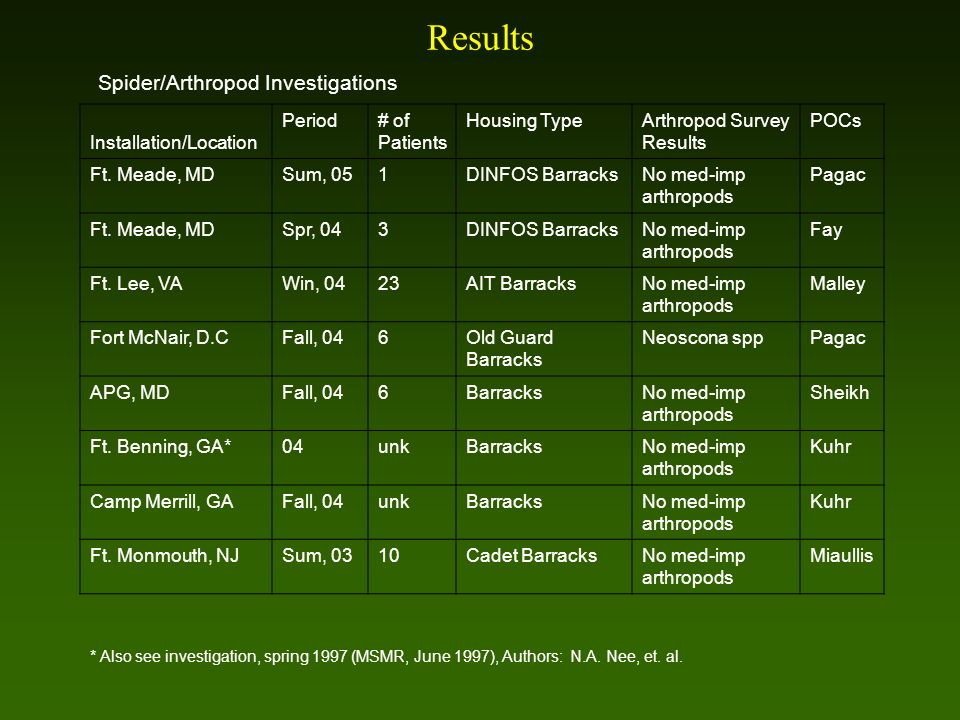 Spider/Arthropod Investigations Installation/Location Period# of Patients Housing TypeArthropod Survey Results POCs Ft.